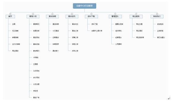 会展中心网站栏目架构图