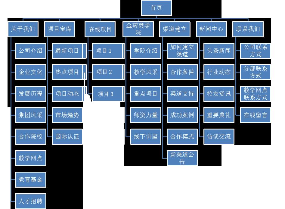教育网站架构