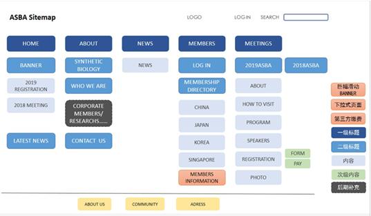 研究院网站架构图