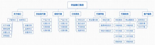集团公司网站架构图