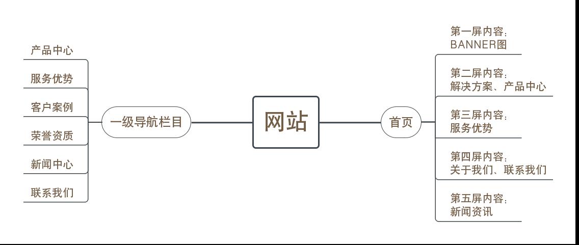 科技公司网站架构图