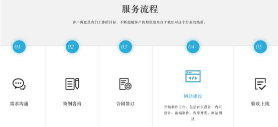 网站服务流程