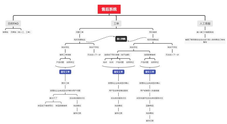 网站售后系统架构