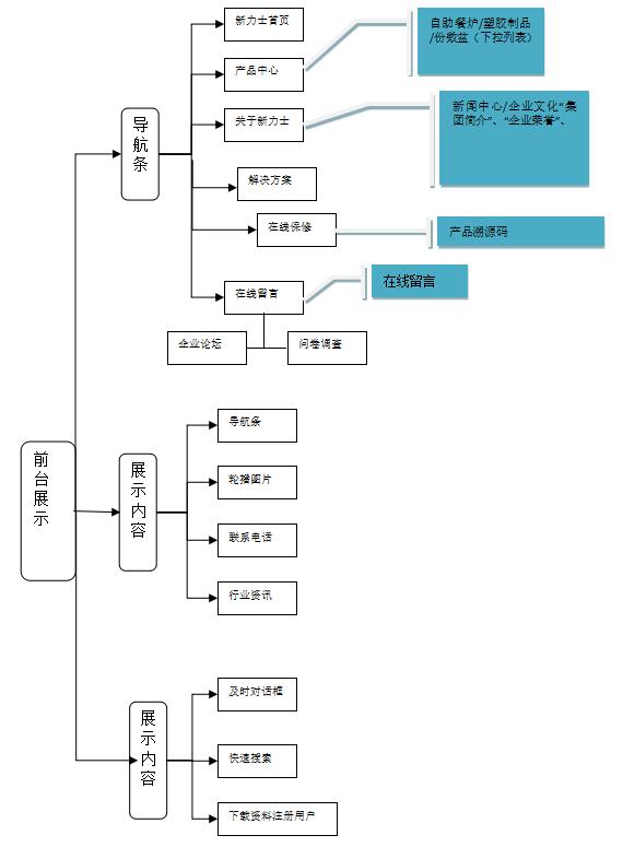 网站栏目结构